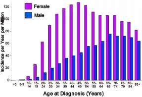 Epidemiology Thyroid Cancer